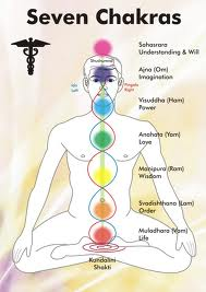 Each Chakra location appears to align with glands in the human body.
